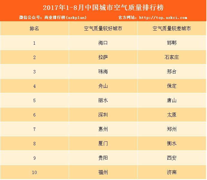 2017年1-8月全国城市空气质量排名出炉:你的城市排第几?(附解读)