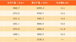 2017年1-8月中国彩电产量分析:彩电产量已破亿(附图表)