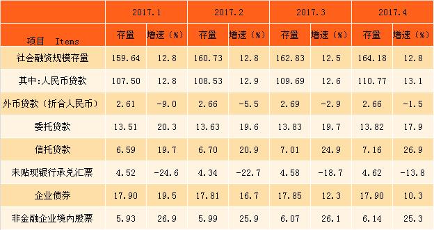 2017年1-8月社会融资规模统计数据分析(附表)