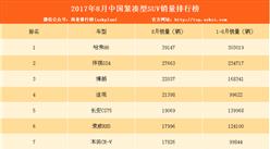 2017年8月紧凑型SUV销量排名分析:前十自主占过半(图表)