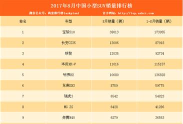 2017年8月小型SUV销量排名:宝骏510强势拿第一(附榜单)