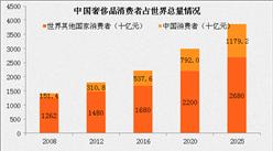 境外奢侈品消费热情高涨 内地市场却持续低迷