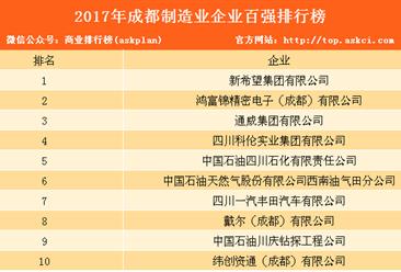 2017年成都制造业企业百强榜发布:年营业收入达6416.3亿元(附排名)