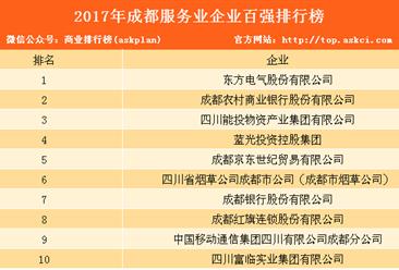 2017年成都服务业企业100强排行榜:东方电气第一(全榜单)
