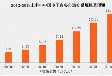2017上半年中国电子商务交易额达13.35万亿元 同比增长27.1%