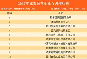 2017年成都民营企业百强榜发布:综合榜中占42席(附完整排名)