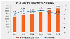 2017年中國電力市場概況及發展趨勢分析(附圖)