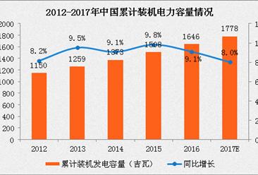 2017年中国电力市场概况及发展趋势分析(附图)
