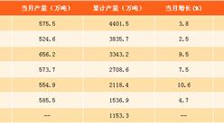 2017年1-8月中国食用植物油产量分析:产量同比增长5.3%(附图表)