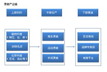 中国男装行业产业链及主要企业分析(附产业链全景图)