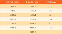 2017年1-8月中国饲料产量分析:产量同比增长4.6%(附图表)