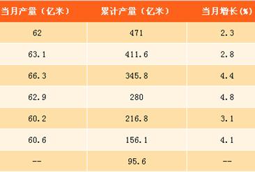 2017年1-8月中国布产量分析:产量达471亿米 同比增长3.9%(附图表)