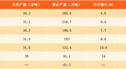 2017年1-8月中國中成藥產量分析:產量同比增長9%(附圖表)