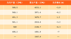2017年1-8月中国化肥产量分析:产量下滑5.6%(附图表)