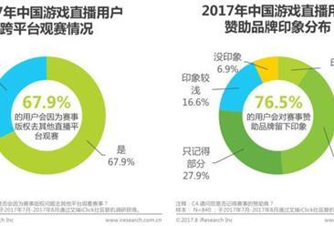 2017年中国游戏直播行业研究报告 (附全文)