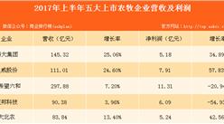 五大飼料企業業績大PK:新希望銷量最大,大北農研發投入最多!