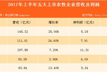 五大饲料企业业绩大PK:新希望销量最大,大北农研发投入最多!