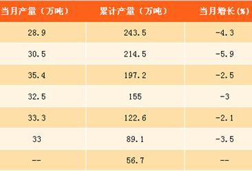 2017年1-8月中国农药产量分析:产量同比下降4.5% 农药使用量得到明显抑制(附图表)