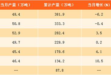 2017年1-8月中国合成橡胶产量381.9万吨 同比增长4%(附图表)