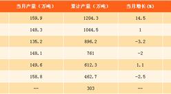2017年1-8月中国乙烯产量分析:产量同比下滑0.7%(附图表)