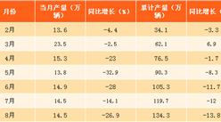 2017年8月北京汽車產量分析:產量同比下降27%(附圖表)