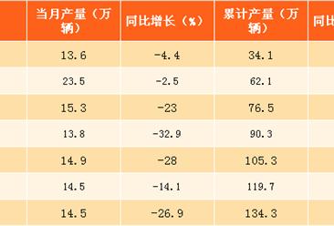 2017年8月北京汽车产量分析:产量同比下降27%(附图表)