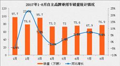 2017年1-8月中国汽车工业经济运行情况分析(附图表)