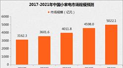 市场前景广阔:中国小家电市场规模将超3100亿元