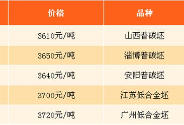 2017年9月22日钢铁原料价格行情走势分析