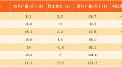 2017年8月北京饮料酒产量分析:同比下滑7.7%(附图表)