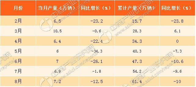 2017年8月北京轿车产量分析:产量同比下滑12.5%(附图表)