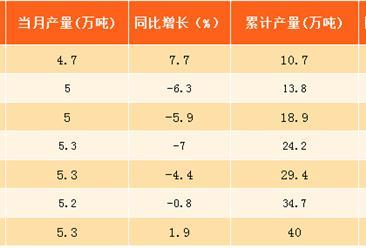 2017年1-8月北京乳制品产量分析:产量同比下滑4.4%(附图表)
