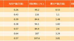 2017年8月上海工業機器人產量分析:產量同比勁增107.6%(附圖表)