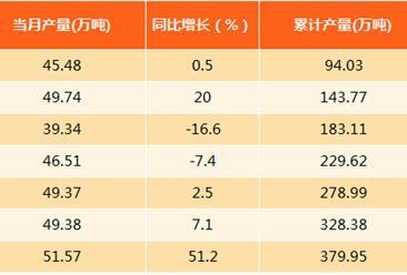 2017年8月上海汽油产量分析:产量为51.57万吨(附图表)