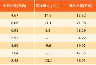 2017年8月上海食用植物油产量分析:产量8.48万吨(附图表)