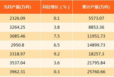 2017年8月上海服装产量分析:产量同比微增0.3%(附图表)