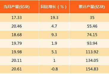 2017年8月上海集成电路产量分析:产量微跌0.8%(附图表)