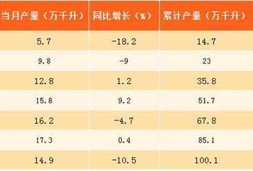 2017年8月北京啤酒产量分析:产量同比跌达10.5%(附图表)