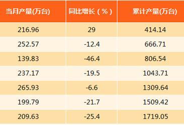 2017年8月上海微型计算机产量分析:产量同比下滑25.4%(附图表)