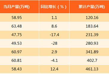 2017年1-8月上海柴油产量分析:产量同比下滑3.5%(附图表)