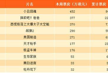 2017年9月23日香港电影一周票房排行榜:战狼2排名第4(附排名)
