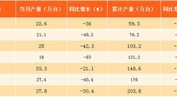 2017年1-8月北京显示器产量分析:下滑超三成(附图表)