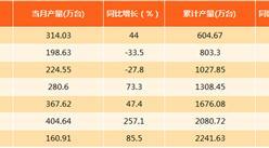 2017年8月上海智能手机产量分析:产量同比增长85.5%(附图表)