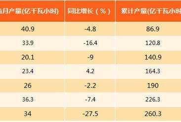 2017年1-8月北京发电量分析:发电量为260.3亿千瓦时(附图表)