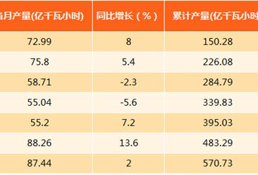 2017年1-8月上海发电量570.73亿千瓦时:同比增长1.9%(附图表)