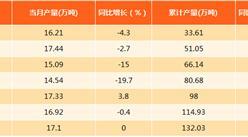 2017年1-8月上海乙烯产量分析:产量同比下滑5.3%(附图表)