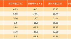 2017年8月上海冰箱产量分析:产量同比下滑18.4%(附图表)