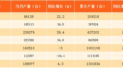 2017年1-8月北京智能电视产量分析:同比增长13.6%(附图表)