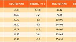 2017年8月上海水泥产量分析:产量为38.47万吨(附图表)