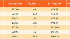 2017年1-8月上海原油加工量达1646.19万吨:同比下滑0.7%